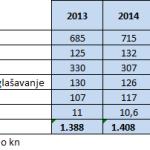 Запрен падот на вложувањата во огласувањето во хрватските медиуми