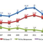 Кои македонски радио станици остваруваат најголеми приходи од реклами?