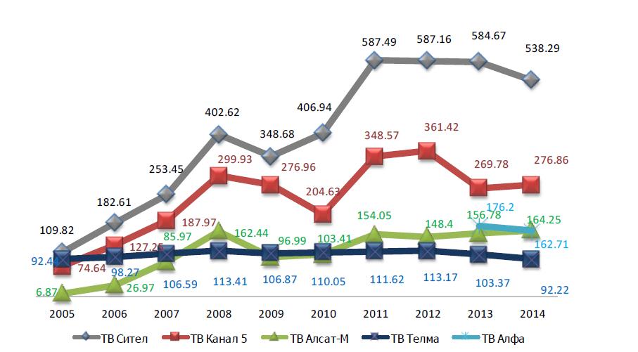 vkupnite prihodi na nacionalnite komercijalni televizii vo poslednite 10 godini