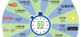 Што се случува на интернет во рок од една минута?