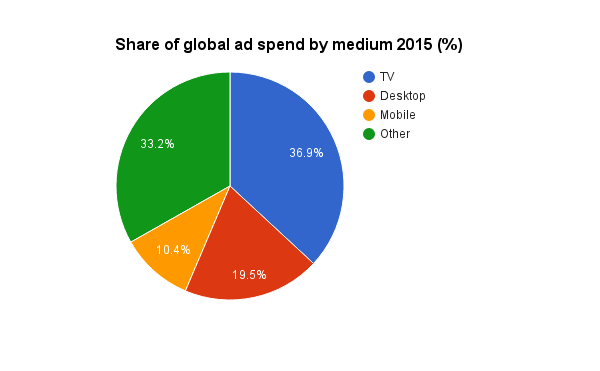 share-of-global-ad-spend-by-medium-2015