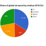 Колку пари се инвестираат во огласување: TV vs. Digital