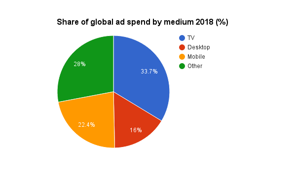 share-of-global-ad-spend-by-medium-2018
