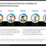 Што ги мотивира потрошувачите да кликнат на Мобилни Реклами?