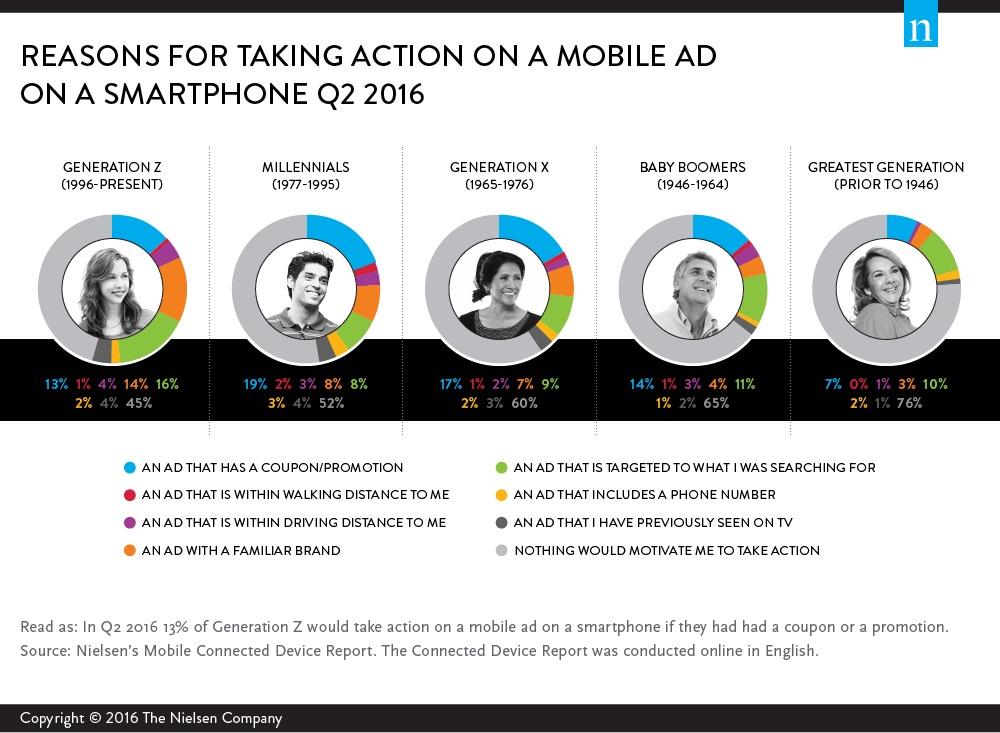 pricini za klik na mobilna reklama