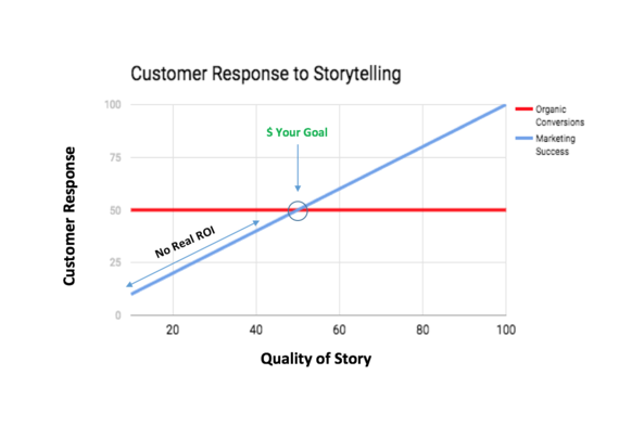 storytelling vs reach