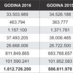 Бруто вредноста на огласувањето во Словенија во 2016 година премина милијарда евра!