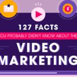 127 факти за видео маркетинг !