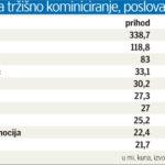 Топ 10 агенции во Хрватска според остварени приходи во 2016 година
