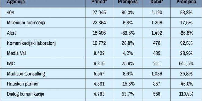 Преглед на најуспешните ПР агенции во Хрватска во 2016 година