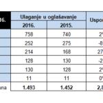 Хрватскиот огласувачки колач во медиумите расте трета година по ред!
