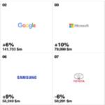 Листа на Топ 100 највредни брендови за 2017 година