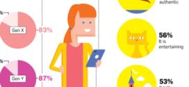 Инфографик: Каква брендирана содржина сакаат жените