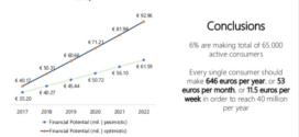 E-commerce пазарот во Македонија за 5 години од сега ќе се дуплира и може да достигне над 90 милиони евра