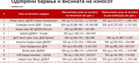 Објавен списокот на печатени медиуми и сумите доделени како владина поддршка