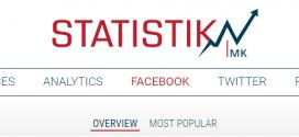 Македонски портали со најмногу објави и најголем engagement на Фејсбук